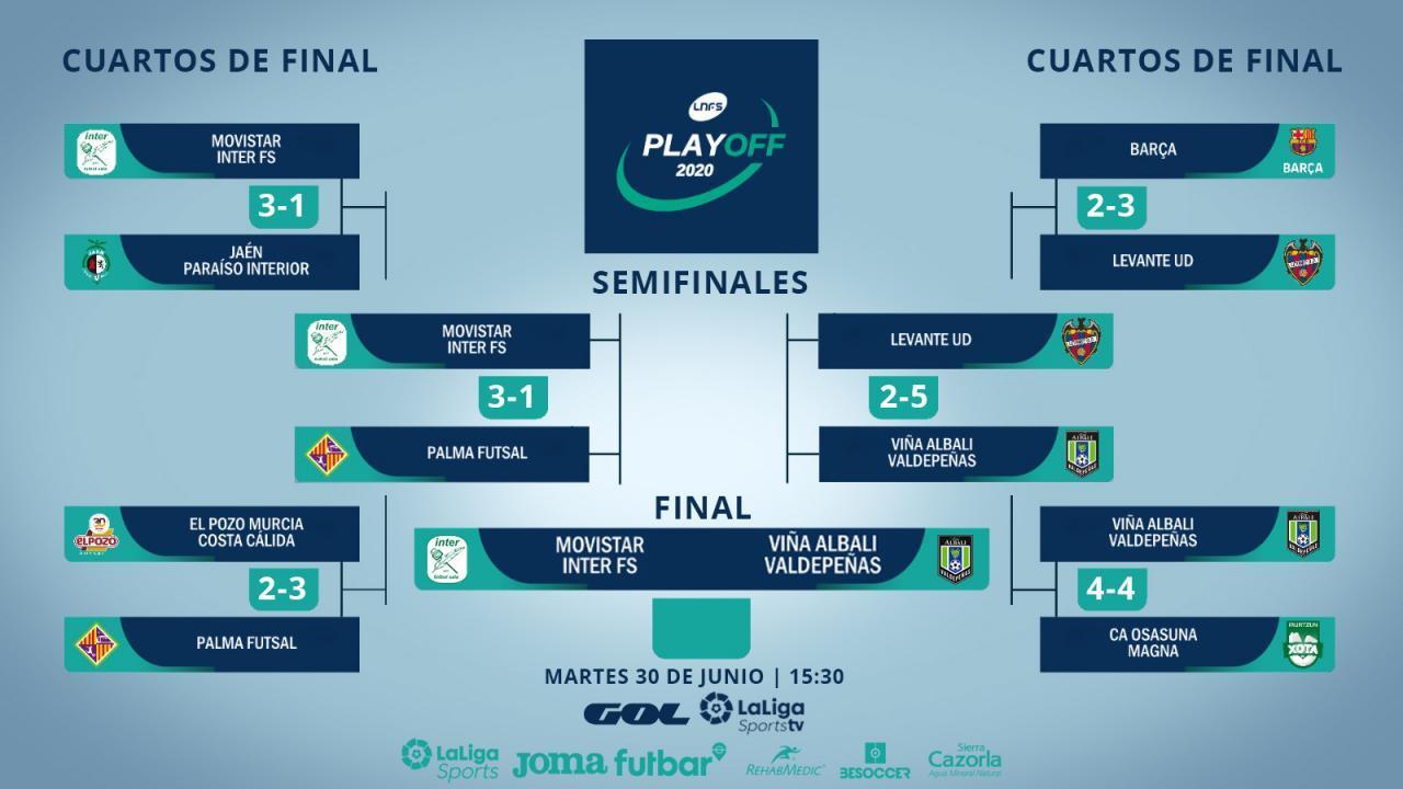 Final del Play-Off por el título de la Primera División de la LNFS.
