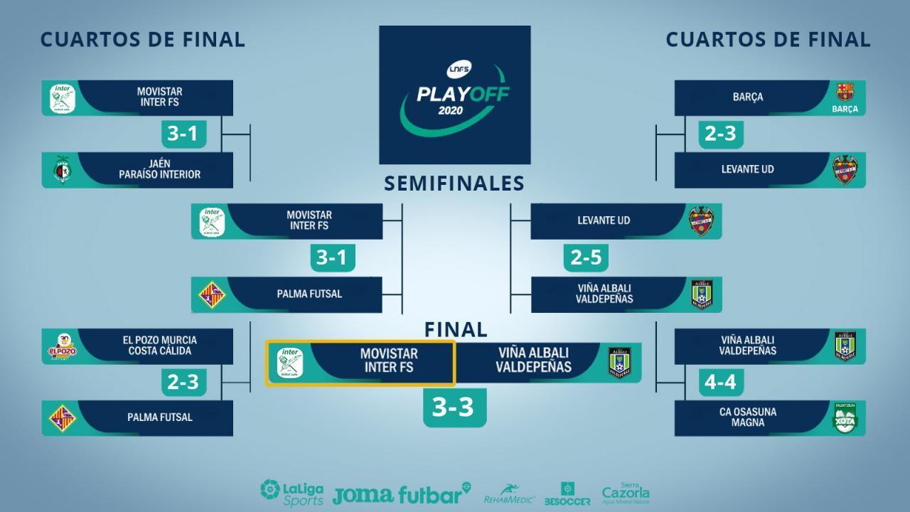 Cuadro final Play Off Exprés por el título de Primera División