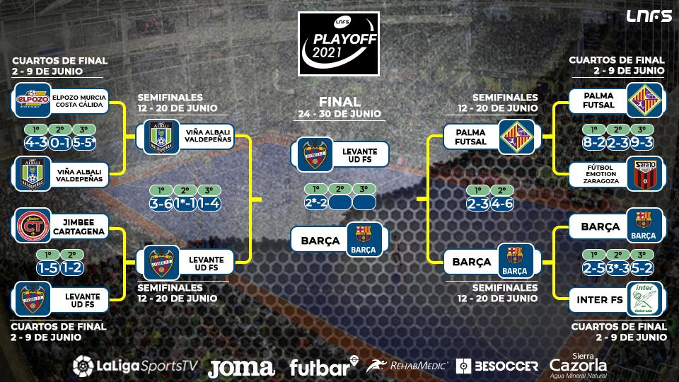Final del Play Off por el título de Liga.