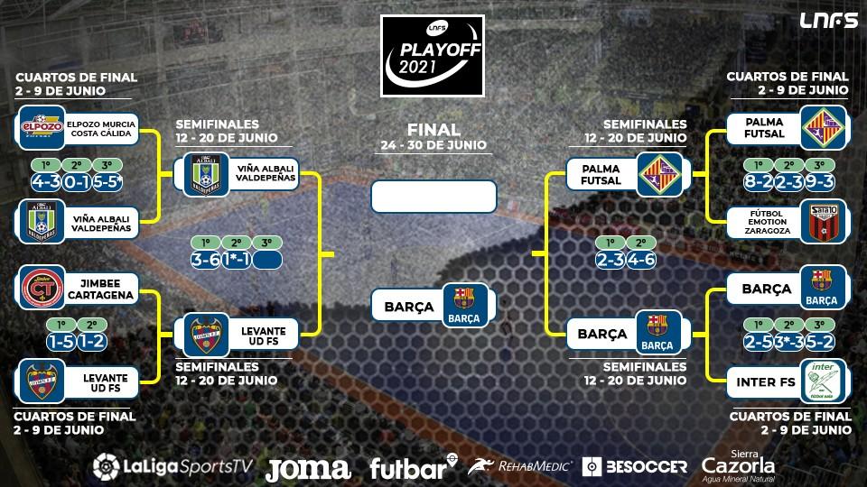 El Barça, primer finalista, Viña Albali Valdepeñas y Levante UD FS decidirán su Semifinal en el tercer partido